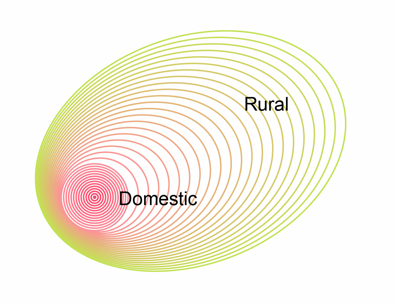 diagram of rural and domestic